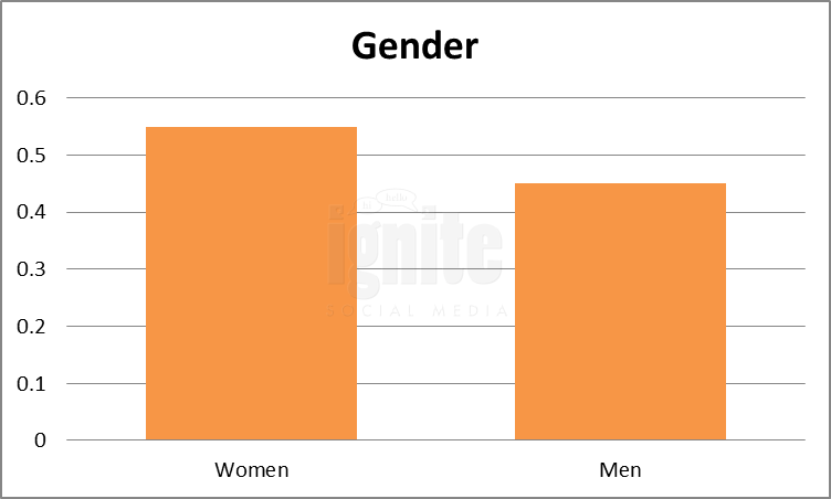 Gender Breakdown For Yelp
