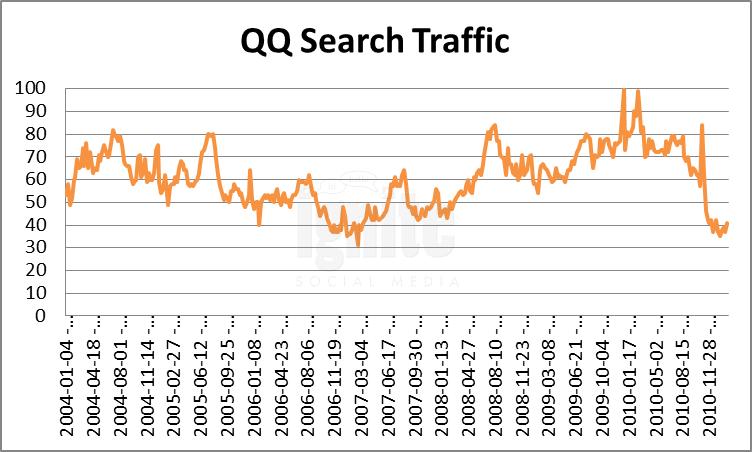 qq Domain Search Traffic