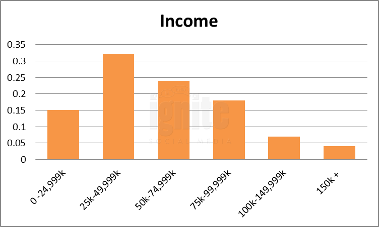 Salary Breakdown For Digg