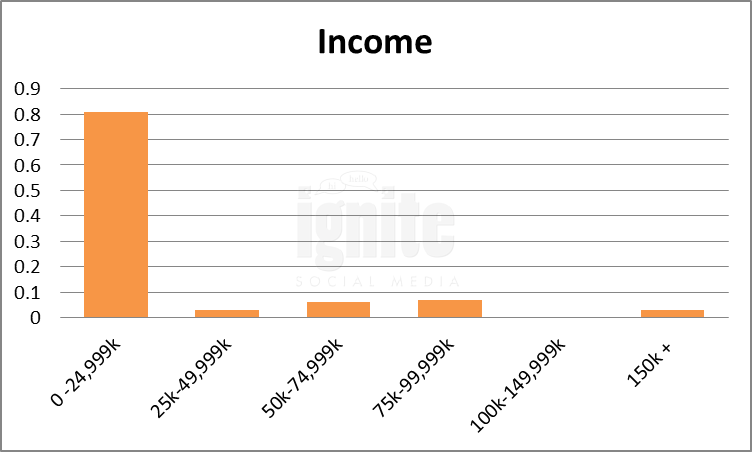Salary Breakdown For Douban