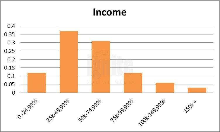 Salary Breakdown For Facebook
