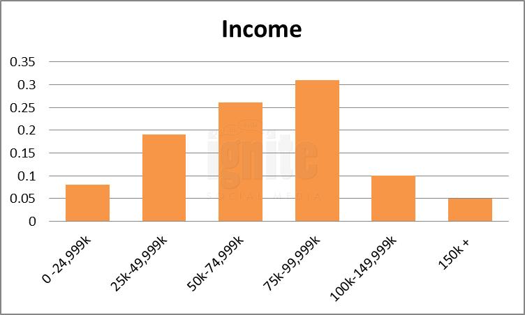 Salary Breakdown For Fark
