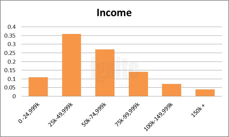 Salary Breakdown For Flixster