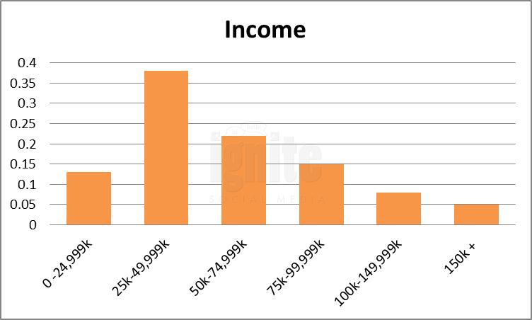 Salary Breakdown For Foursquare