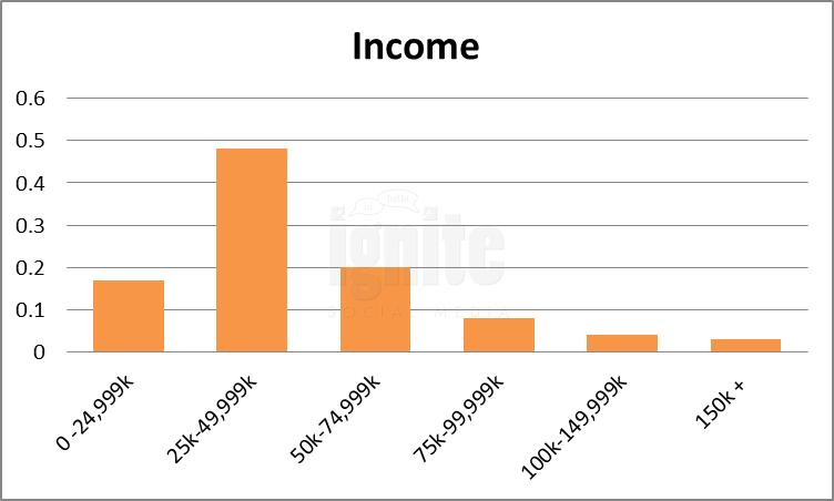 Salary Breakdown For Friendster