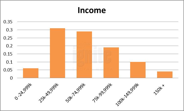 Salary Breakdown For Gather
