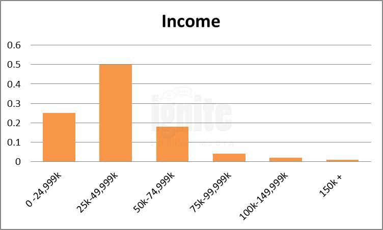 Salary Breakdown For Hi5