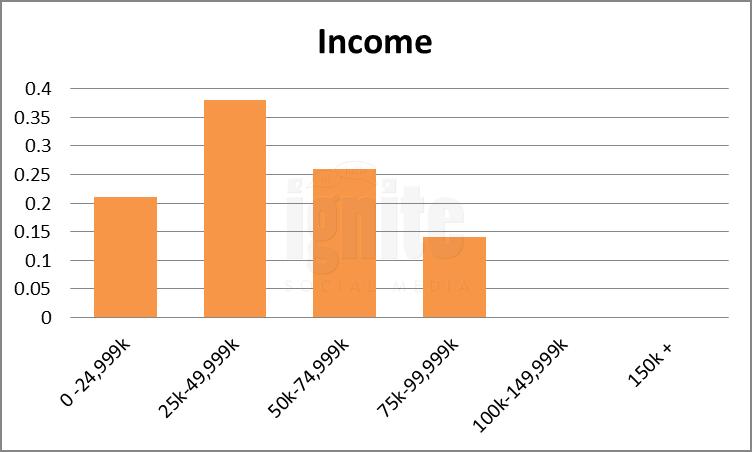 Salary Breakdown For Hyves.nl