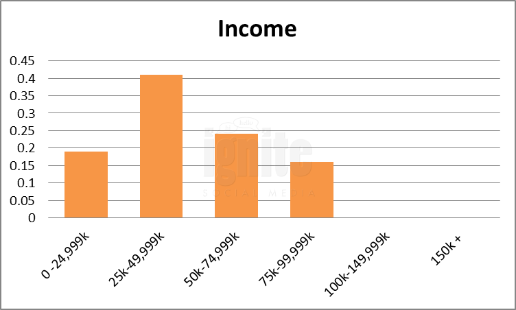 Salary Breakdown For Identi.ca