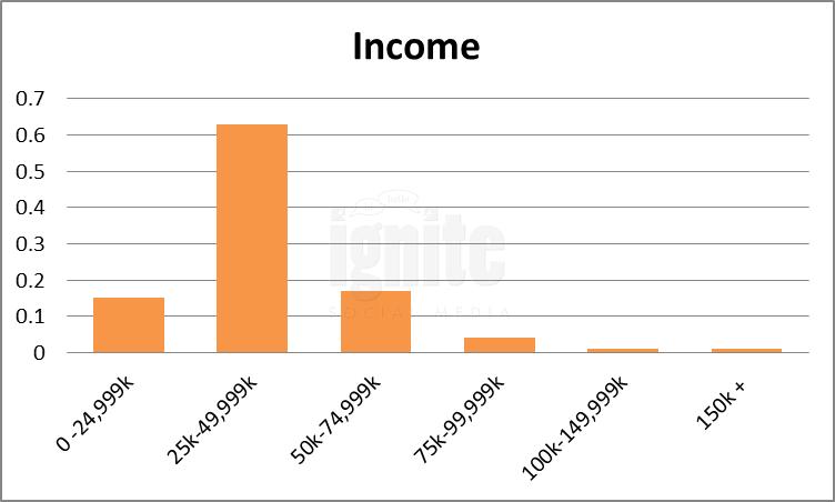 Salary Breakdown For Imvu
