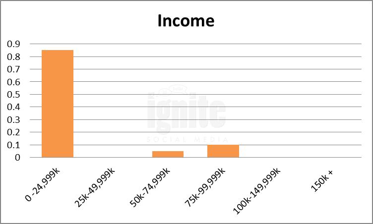 Salary Breakdown For Kaixin001