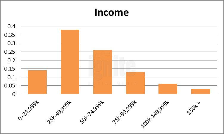 Salary Breakdown For Last.fm