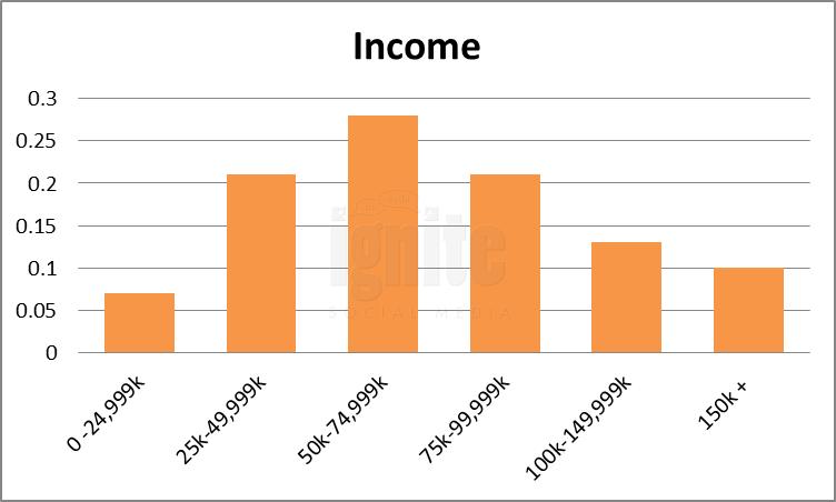 Salary Breakdown For Linkedin