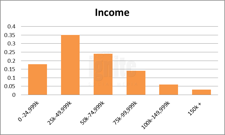 Salary Breakdown For Livejournal