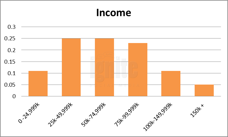 Salary Breakdown For Metafilter