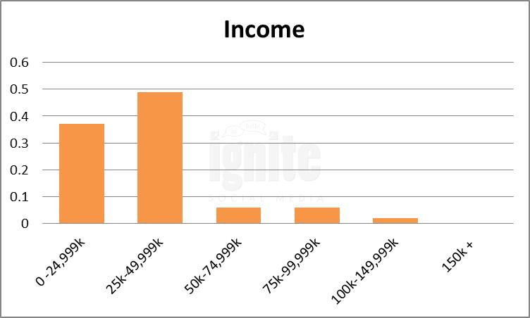 Salary Breakdown For Mixi