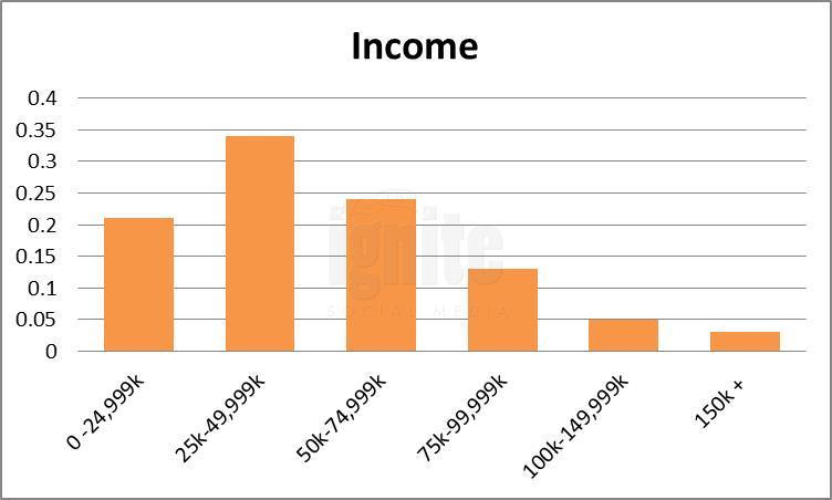 Salary Breakdown For Multiply