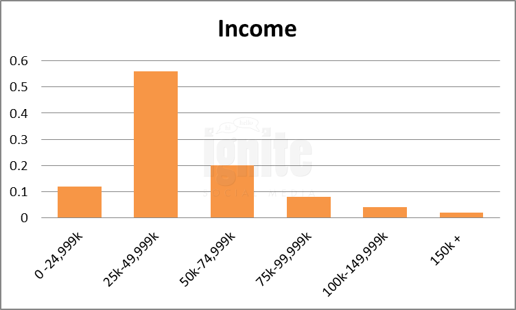 Salary Breakdown For Myspace