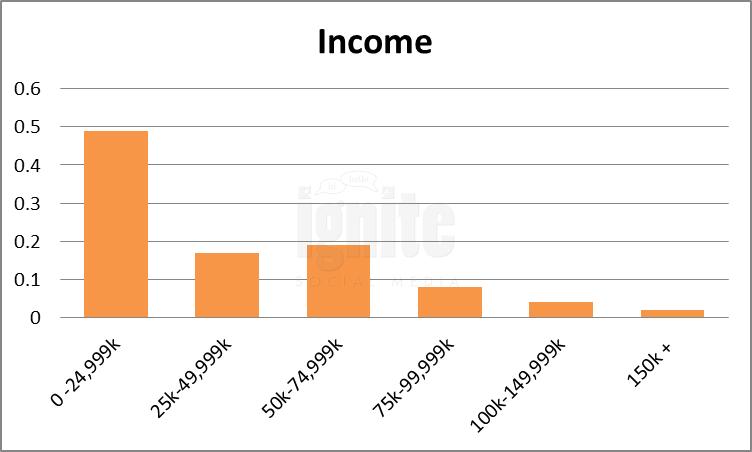 Salary Breakdown For NK