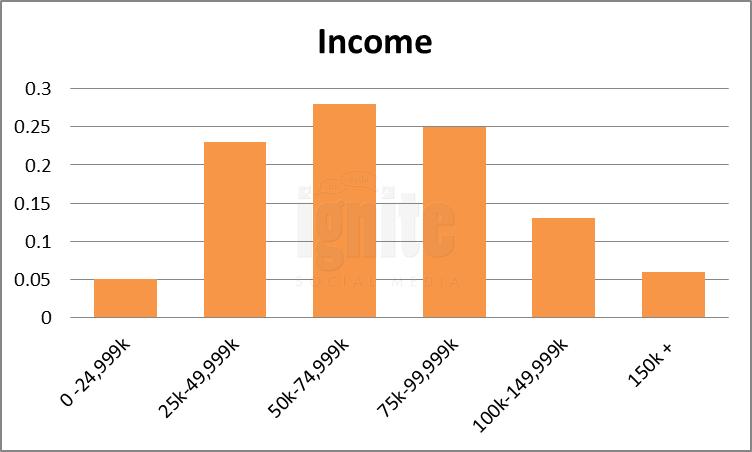 Salary Breakdown For Newsvine