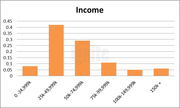 Salary Breakdown For Odnoklassniki