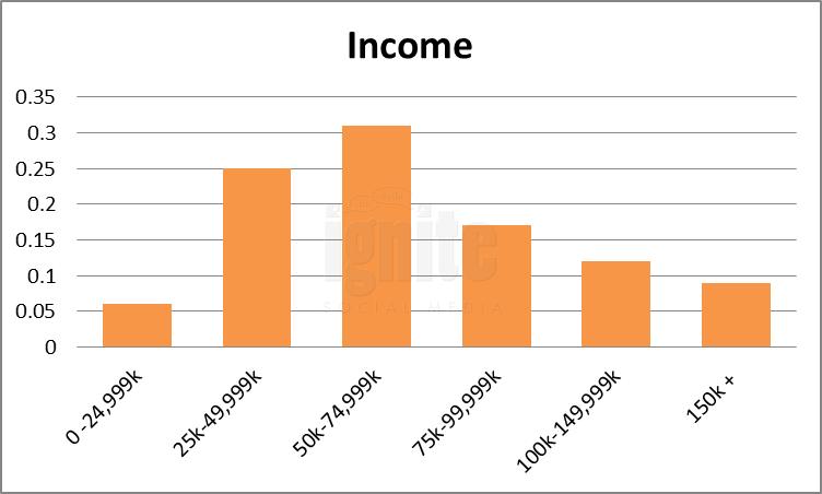 Salary Breakdown For Plaxo