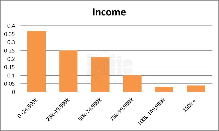 Salary Breakdown For Plurk