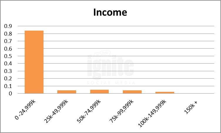 Salary Breakdown For Renren