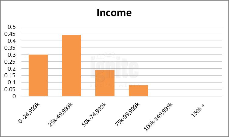 Salary Breakdown For Skyrock