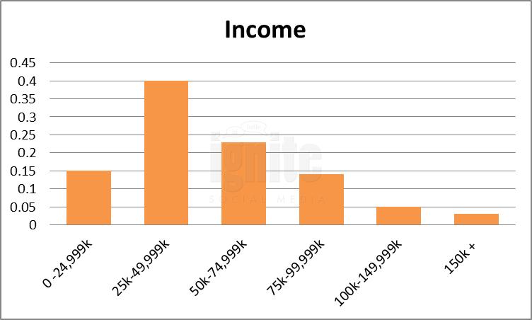 Salary Breakdown For Stumbleupon