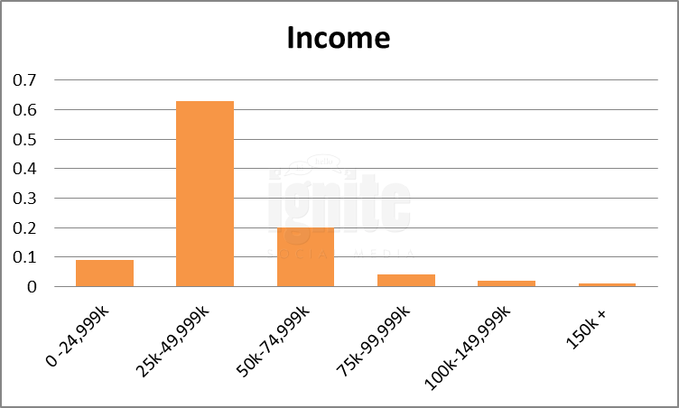 Salary Breakdown For Tagged