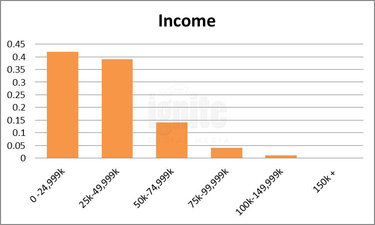 Salary Breakdown For Taringa