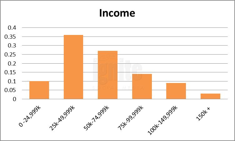 Salary Breakdown For Tribe.net