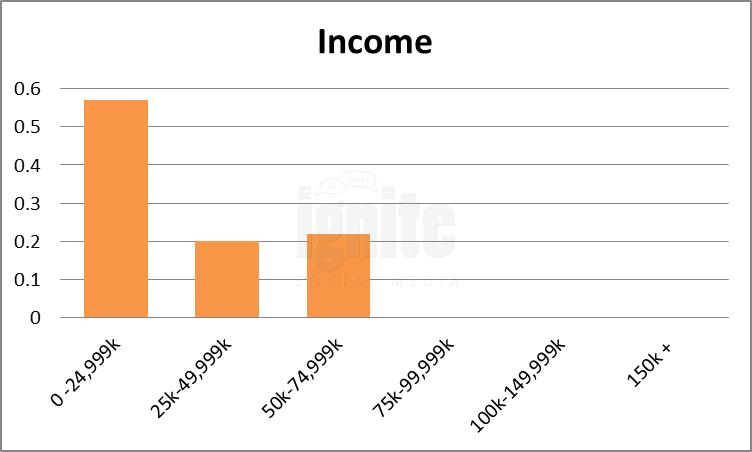 Salary Breakdown For Tuenti