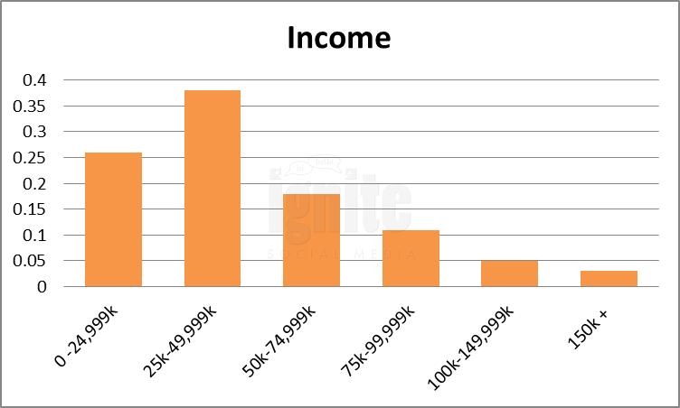 Salary Breakdown For Tumblr