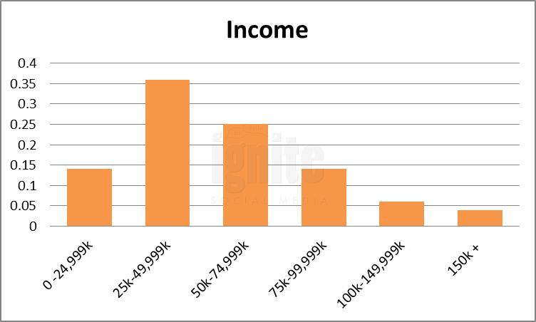 Salary Breakdown For Twitter
