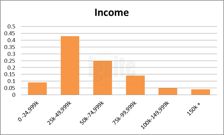 Salary Breakdown For Wayn