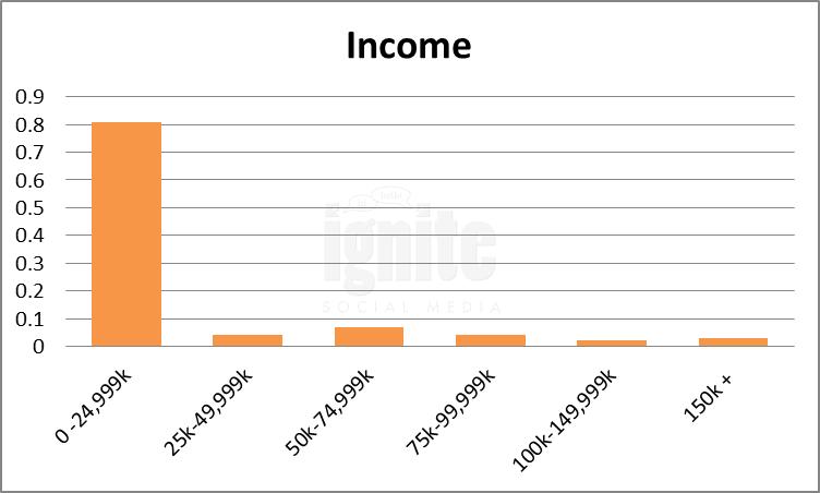 Salary Breakdown For Weibo