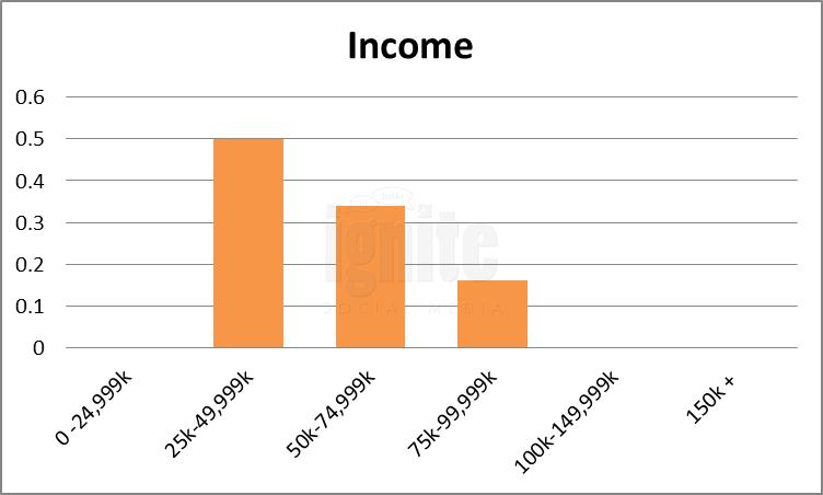 Salary Breakdown For Wer-kennt-wen