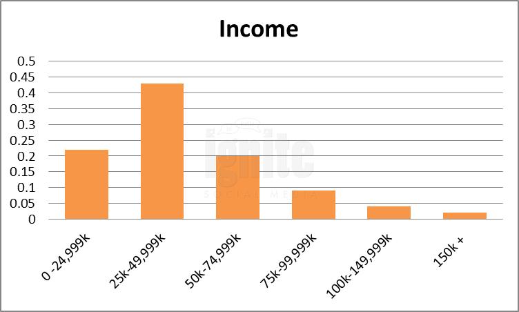 Salary Breakdown For Xanga