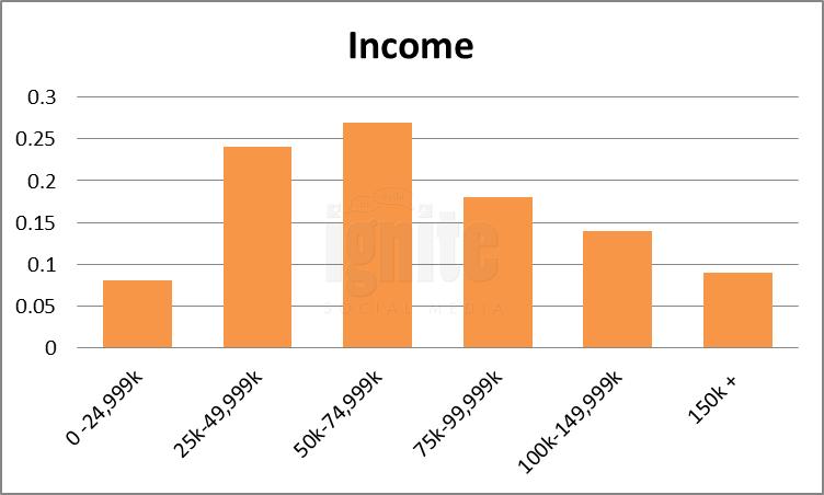 Salary Breakdown For Yelp