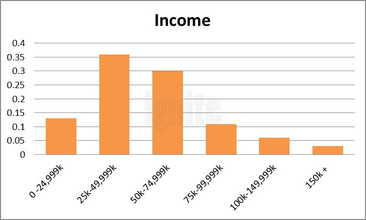 Salary Breakdown For YouTube