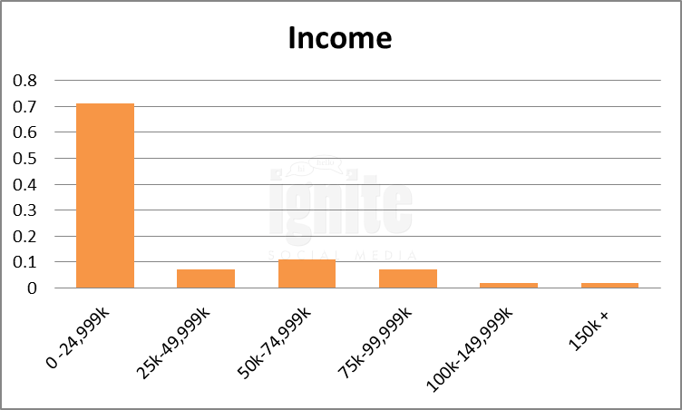 Salary Breakdown For qq