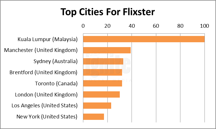 Top Cities For Flixster