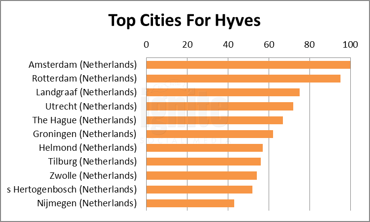 Top Cities For Hyves.nl