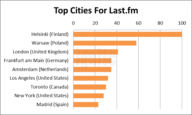 Top Cities For Last.fm