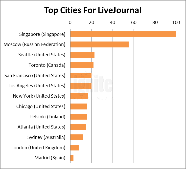 Top Cities For Livejournal