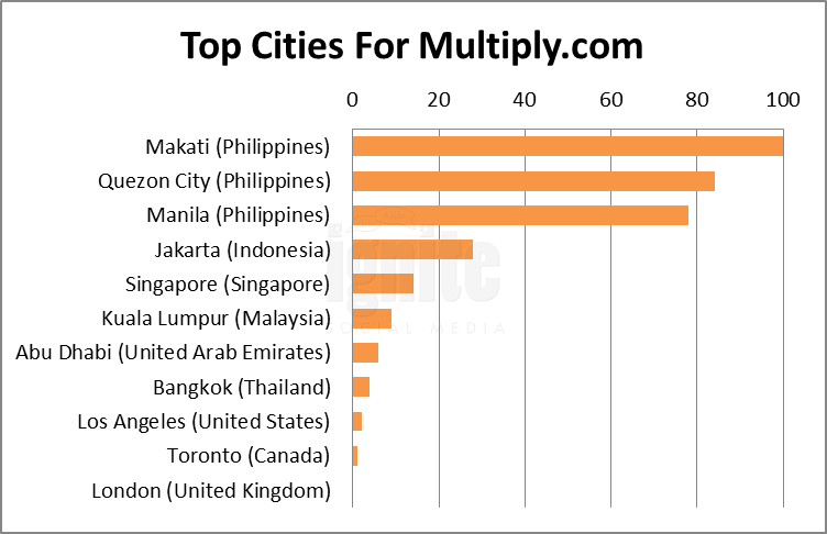 Top Cities For Multiply