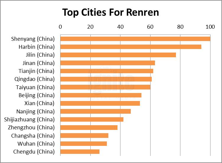 Top Cities For Renren