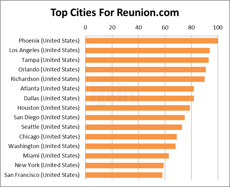 Top Cities For Reunion